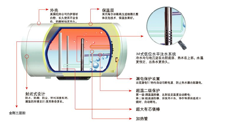 海尔电热水器说明书 海尔电热水器种类