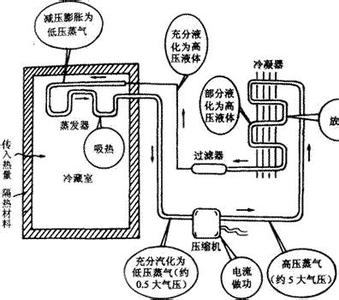 冰箱压缩机价格怎么样?冰箱压缩机工作原理?