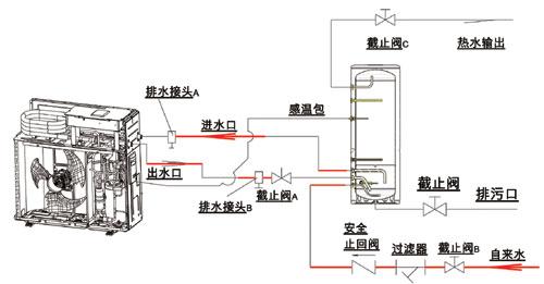 空气能热水器和电热水器相比哪个更好?图片