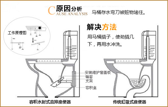 卫生间马桶下水管尺寸