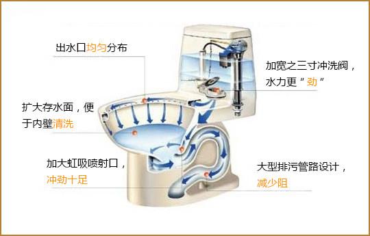 马桶结构图 厕所马桶堵了怎么办