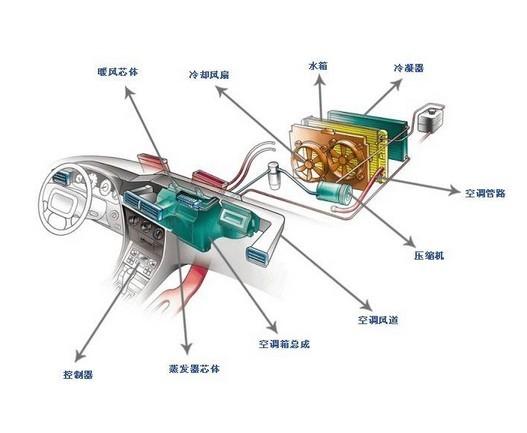 汽车空调组成系统:   1、 汽车空调的通风系统:通风系统是高清图片