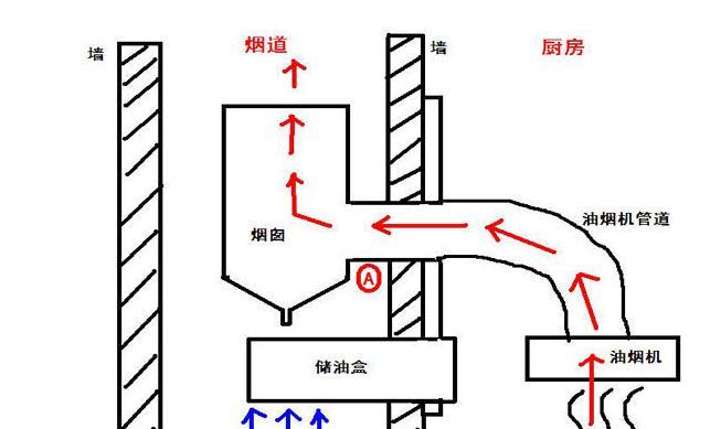 厨房电路安装图解