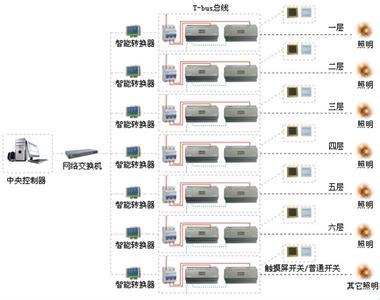 家庭智能音量控制面板接线图