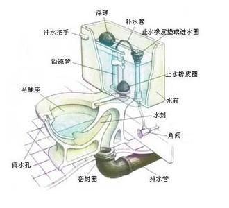 抽水马桶原理是什么