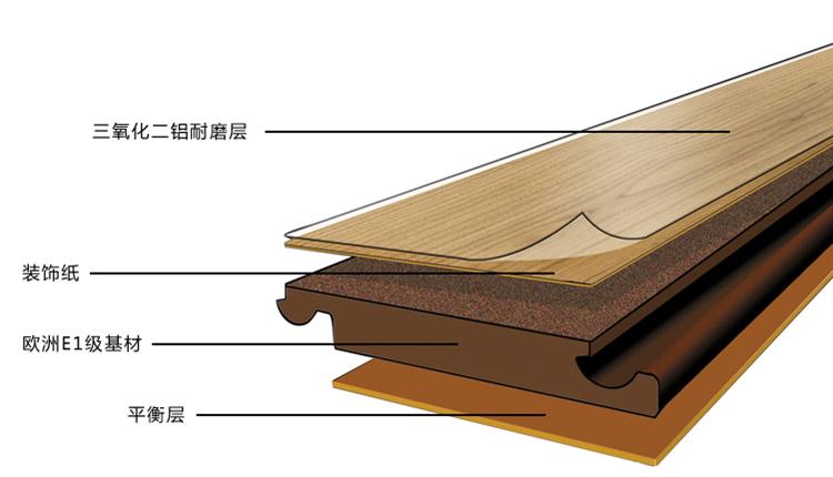 强化复合木地板是什么