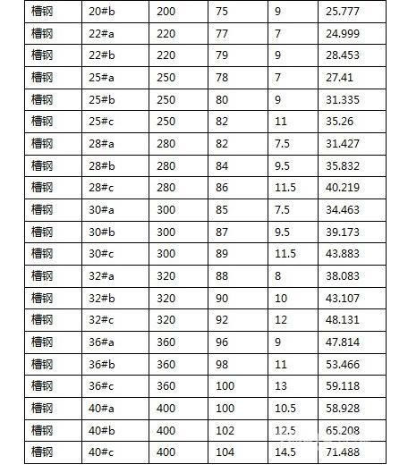槽钢理论重量表大全 槽钢规格表大全