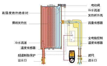海尔防电墙热水器公认最安全
